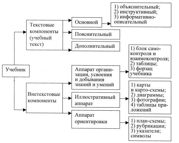 схемы построения предложений в